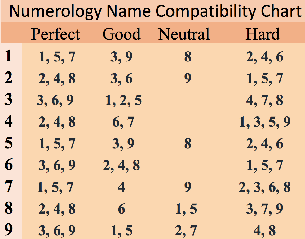 Numerology Name Compatibility